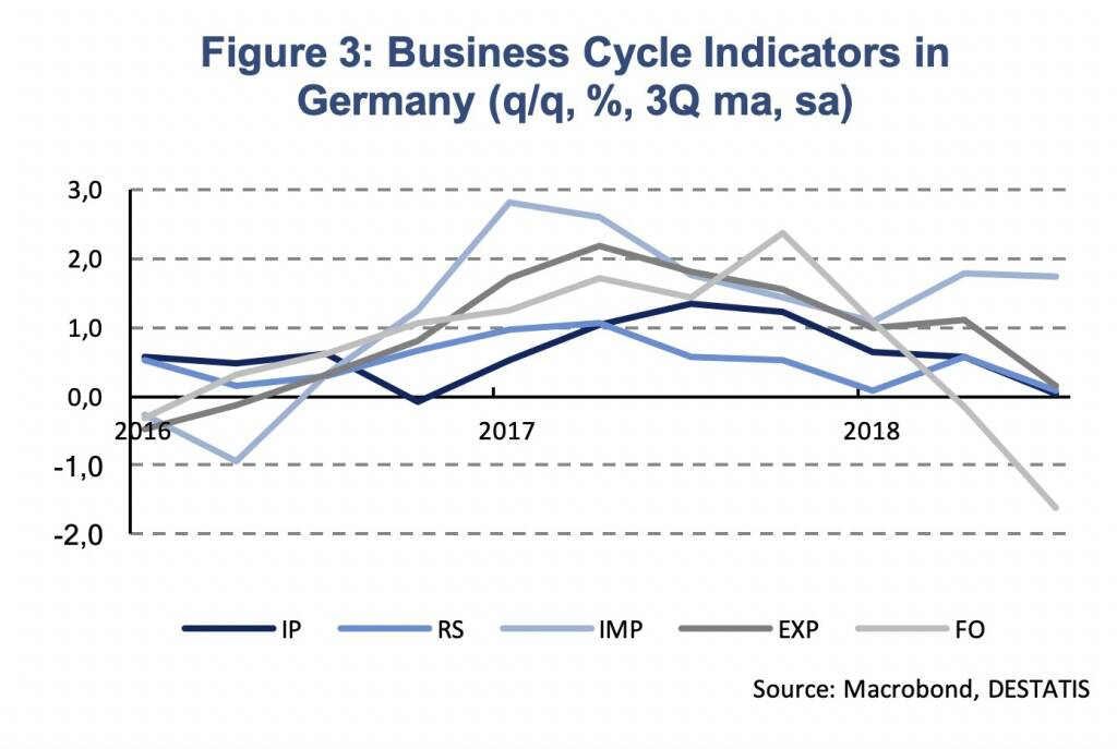 Divergence Of Growth Momentum Continues Us Euro Area And Cee Martin Ertl Boerse Social Com