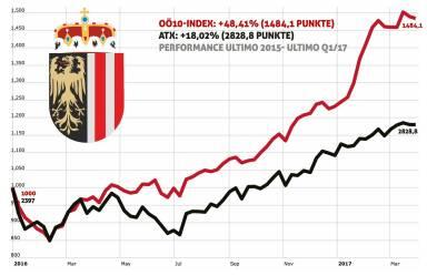 OÖ10 Index seit Start - Ende Q1/17