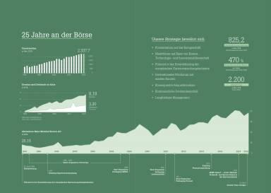 Mayr-Melnhof - 25 Jahre an der Börse