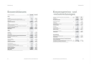 Mayr-Melnhof - Konzernbilanzen
