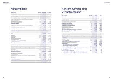 Immofinanz - Konzernbilanz