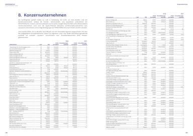 Immofinanz - Konzernunternehmen