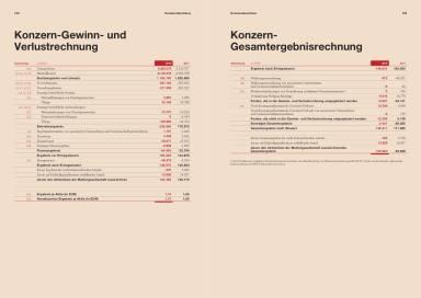 Wienerberger - Konzern-Gewinn- und Verlustrechnung