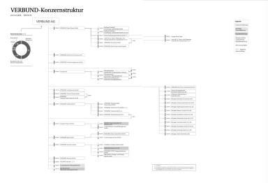 Verbund - Konzernstruktur