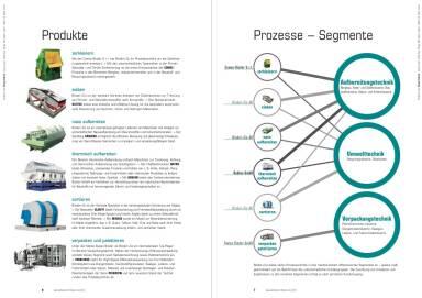 Binder+Co Produkte, Prozesse - Segmente