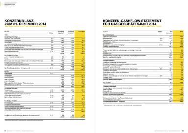 Österreichische Post Geschäftsbericht 2014 - Bilanz