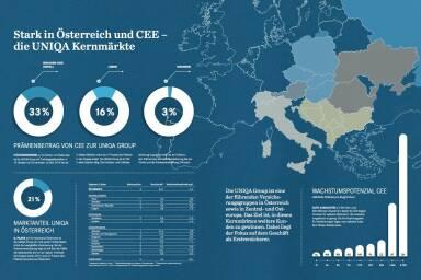 Stark in Österreich und CEE - die Uniqa Kernmärkte