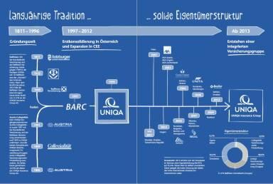 Uniqa Geschäftsbericht - Tradition