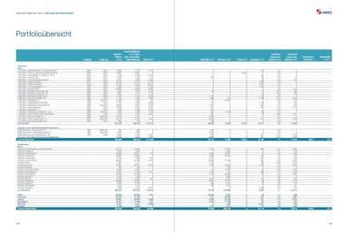 S Immo Geschäftsbericht 2015 - Portfolioübersicht