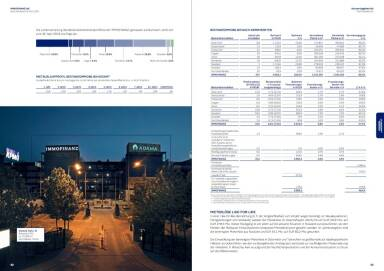 Immofinanz Bestandsimmobilien