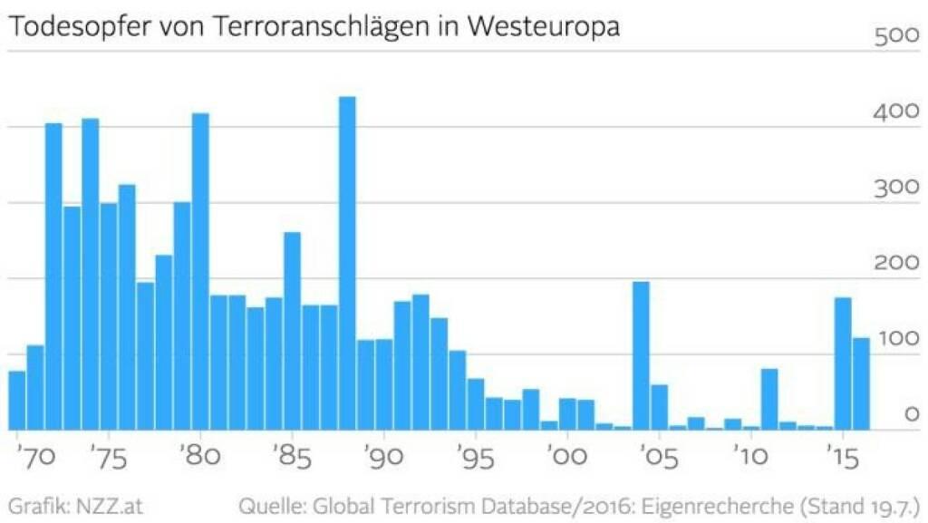 Neue Bilder Grafik Terrortote Steuerentlastungs Effekte
