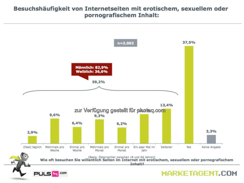 Sex Häufigkeit Deutschland